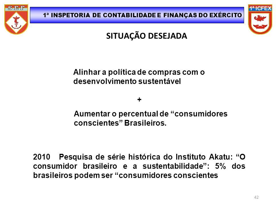 SITUAÇÃO DESEJADA 1ª INSPETORIA DE CONTABILIDADE E FINANÇAS DO EXÉRCITO Aumentar o percentual de consumidores conscientes Brasileiros. 2010 - Pesquisa