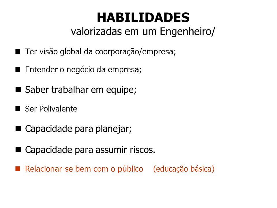 CONHECIMENTOS valorizados em um Engenheiro nInformática; nIdiomas (inglês); nCustos; nPsicologia; nMatemática; nPlanejamento; nConhecimento Sistêmico