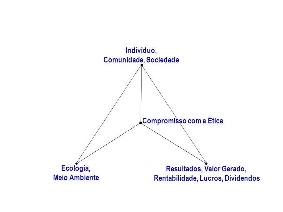Indivíduo, Comunidade, Sociedade Resultados, Valor Gerado, Rentabilidade, Lucros, Dividendos Ecologia, Meio Ambiente Compromisso com a Ética