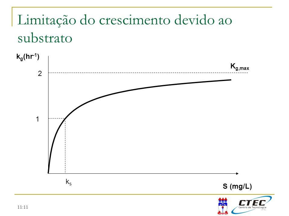 11:11 S (mg/L) 2 1 ksks Limitação do crescimento devido ao substrato k g (hr -1 ) K g,max