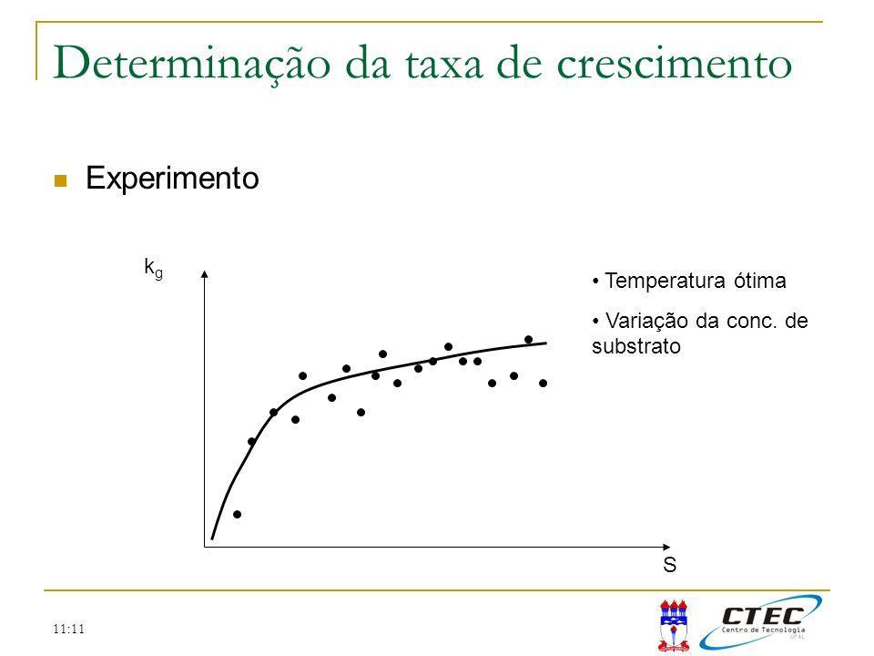 11:11 Determinação da taxa de crescimento Experimento kgkg S Temperatura ótima Variação da conc. de substrato