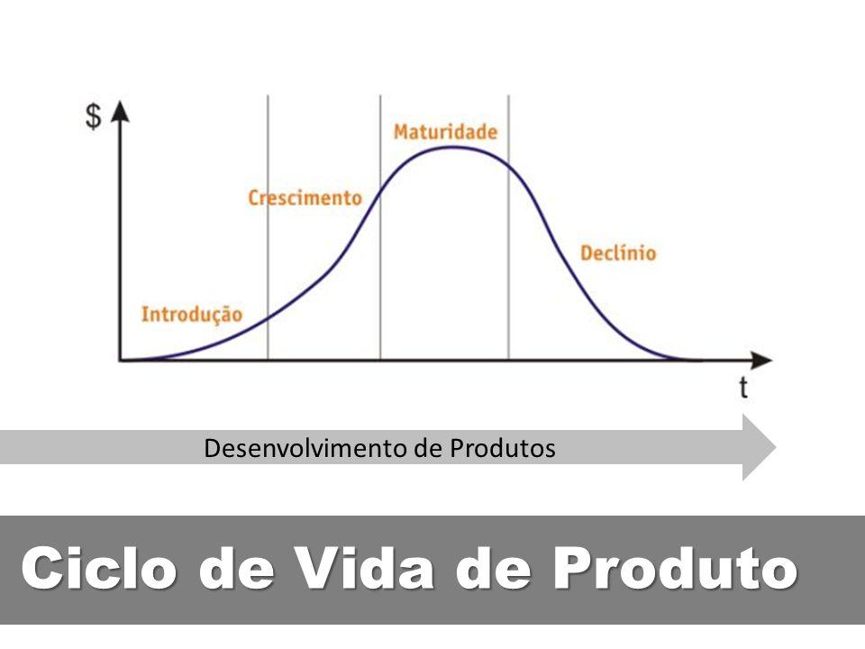 Ciclo de Vida de Produto Desenvolvimento de Produtos