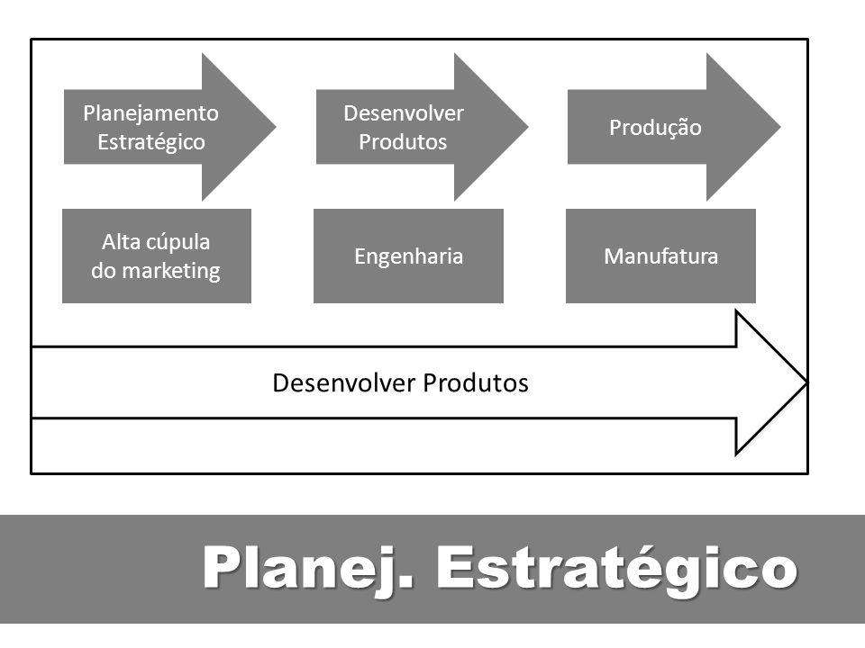 Planej. Estratégico Planejamento Estratégico Desenvolver Produtos Produção Alta cúpula do marketing EngenhariaManufatura Desenvolver Produtos