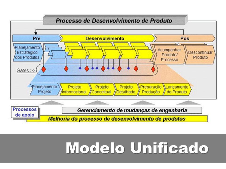 Modelo Unificado