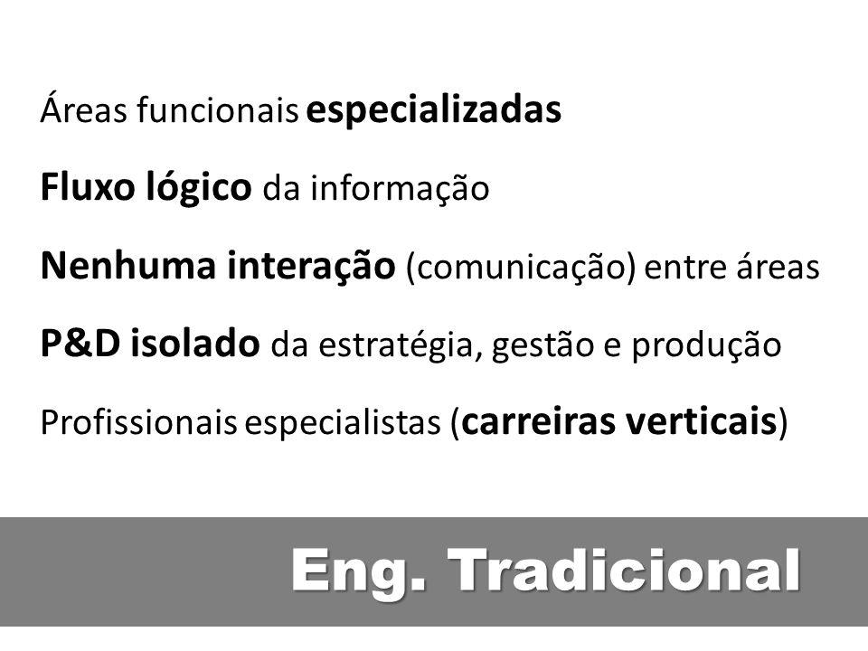 Eng. Tradicional Áreas funcionais especializadas Fluxo lógico da informação Nenhuma interação (comunicação) entre áreas P&D isolado da estratégia, ges
