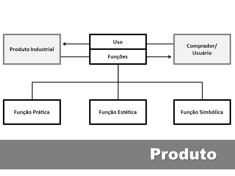 Produto Função PráticaFunção EstéticaFunção Simbólica Uso Funções Comprador/ Usuário Produto Industrial