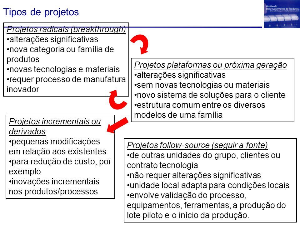 Tipos de projetos Projetos radicais (breakthrough) alterações significativas nova categoria ou família de produtos novas tecnologias e materiais reque