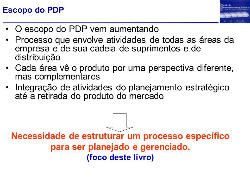 Escopo do PDP O escopo do PDP vem aumentando Processo que envolve atividades de todas as áreas da empresa e de sua cadeia de suprimentos e de distribu