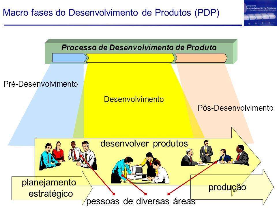 Macro fases do Desenvolvimento de Produtos (PDP) Processo de Desenvolvimento de Produto desenvolver produtos produção planejamento estratégico pessoas