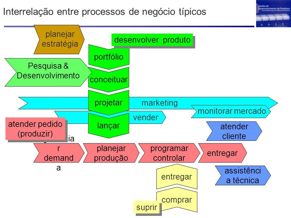 marketing gerencia r demand a planejar produção programar controlar entregar vender Interrelação entre processos de negócio típicos conceituar projeta