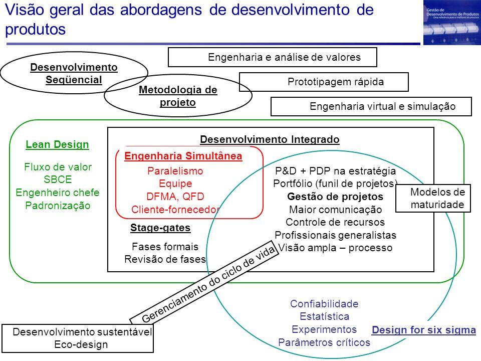 Visão geral das abordagens de desenvolvimento de produtos Desenvolvimento Seqüencial Engenharia Simultânea Paralelismo Equipe DFMA, QFD Cliente-fornec
