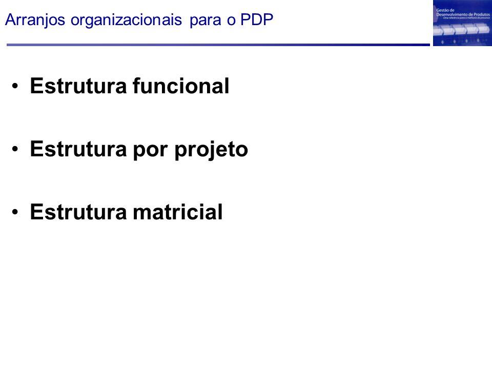 Arranjos organizacionais para o PDP Estrutura funcional Estrutura por projeto Estrutura matricial
