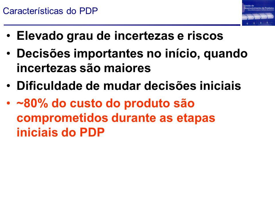 Características do PDP Elevado grau de incertezas e riscos Decisões importantes no início, quando incertezas são maiores Dificuldade de mudar decisões