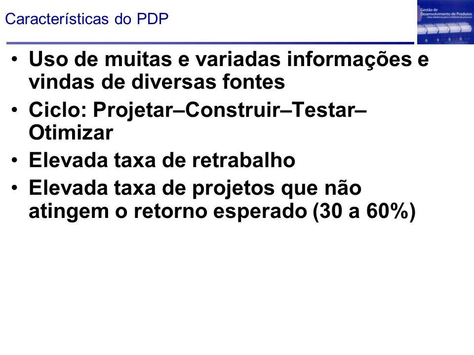 Características do PDP Uso de muitas e variadas informações e vindas de diversas fontes Ciclo: Projetar–Construir–Testar– Otimizar Elevada taxa de ret
