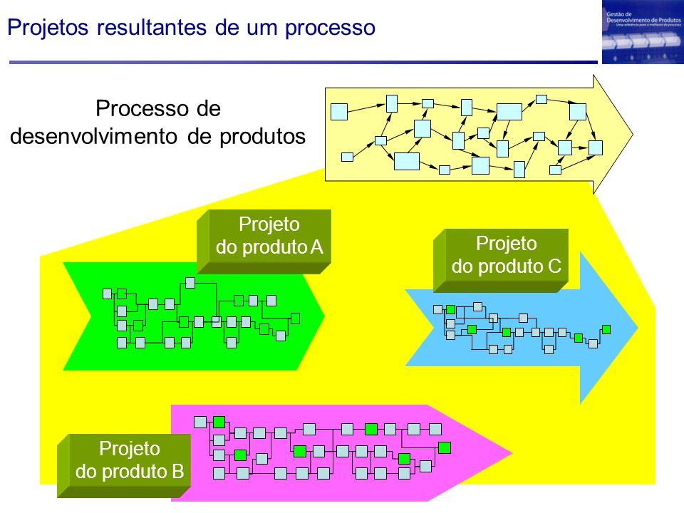 Projetos resultantes de um processo Projeto do produto A Projeto do produto B Projeto do produto C Processo de desenvolvimento de produtos