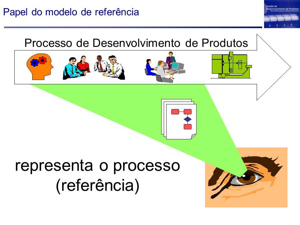 Papel do modelo de referência Processo de Desenvolvimento de Produtos representa o processo (referência)