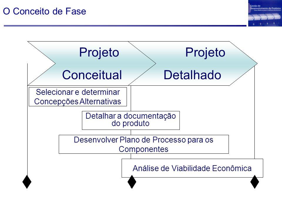 Projeto Conceitual Selecionar e determinar Concepções Alternativas Detalhar a documentação do produto Desenvolver Plano de Processo para os Componente