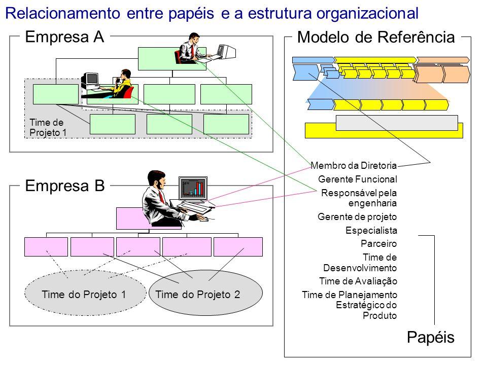 Modelo de Referência Time de Projeto 1 Time do Projeto 2 Time do Projeto 1 Membro da Diretoria Gerente Funcional Responsável pela engenharia Gerente d
