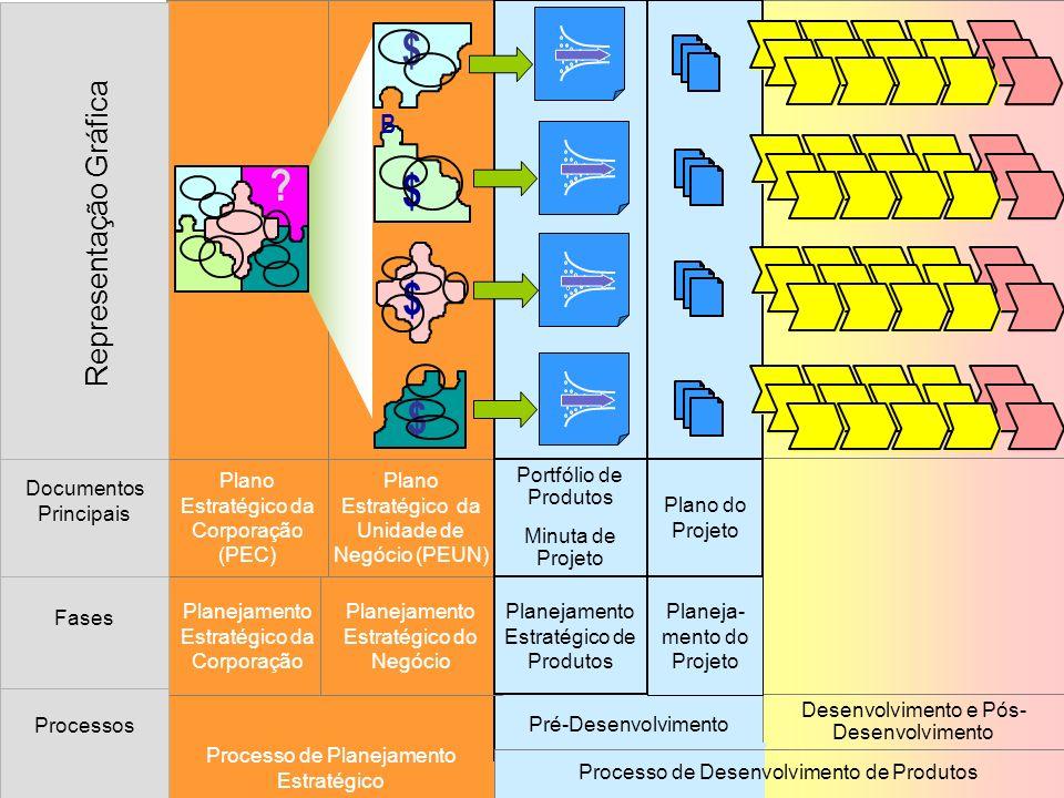 Processo de Planejamento Estratégico Pré-Desenvolvimento Desenvolvimento e Pós- Desenvolvimento Representação Gráfica 3.23.43.53.63.3 3.23.43.53.63.3