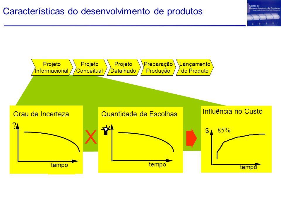 Características do desenvolvimento de produtos tempo Quantidade de Escolhas tempo Grau de Incerteza ? $ tempo 85% Influência no Custo Projeto Detalhad