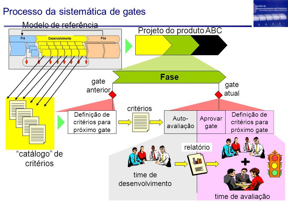 Processo da sistemática de gates Projeto do produto ABC Definição de critérios para próximo gate Aprovar gate Auto- avaliação critérios time de desenv