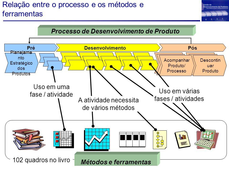 Relação entre o processo e os métodos e ferramentas Desenvolvimento PósPré Planejame nto Estratégico dos Produtos Descontin uar Produto Acompanhar Pro