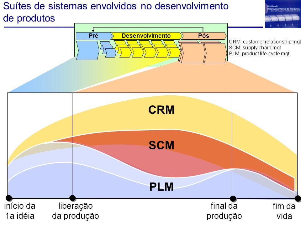 Suítes de sistemas envolvidos no desenvolvimento de produtos liberação da produção fim da vida início da 1a idéia final da produção CRM PLM SCM Desenv