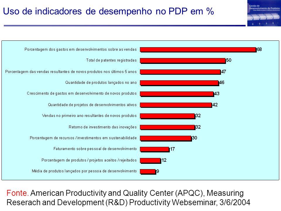Uso de indicadores de desempenho no PDP em % Fonte. American Productivity and Quality Center (APQC), Measuring Reserach and Development (R&D) Producti