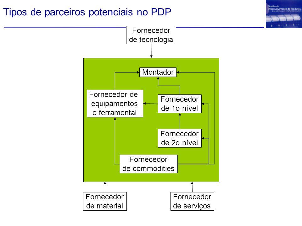 Tipos de parceiros potenciais no PDP Fornecedor de serviços Fornecedor de tecnologia Fornecedor de material Montador Fornecedor de equipamentos e ferr