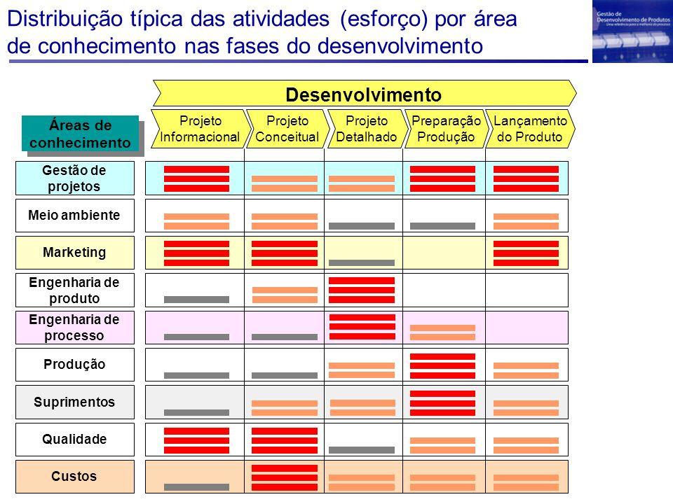 Distribuição típica das atividades (esforço) por área de conhecimento nas fases do desenvolvimento Desenvolvimento Projeto Detalhado Projeto Conceitua
