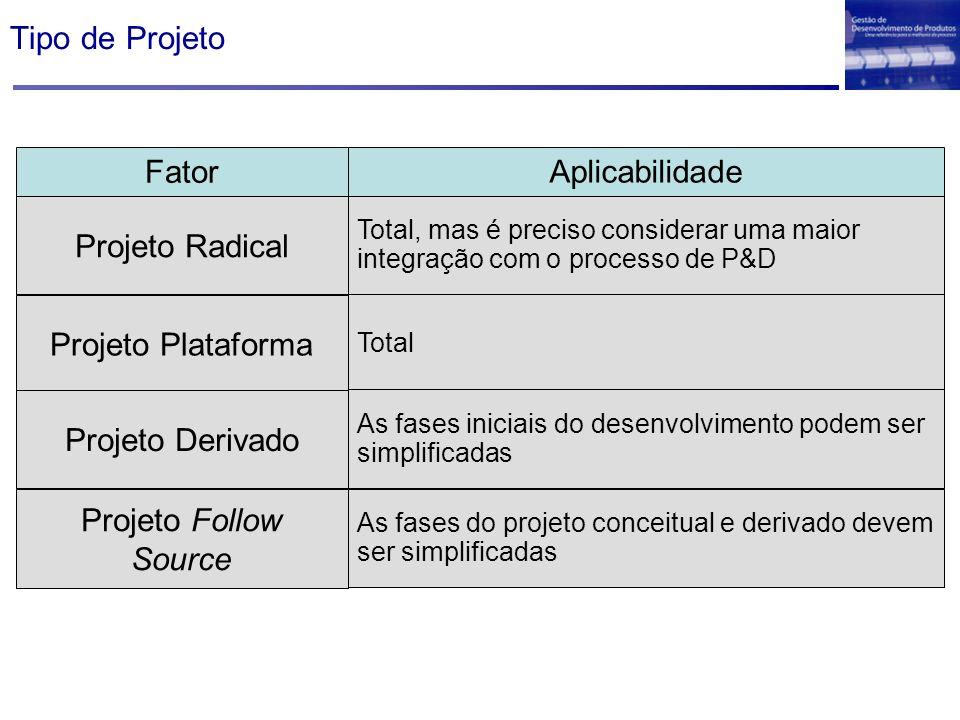 Tipo de Projeto Fator Aplicabilidade Projeto Radical Total, mas é preciso considerar uma maior integração com o processo de P&D Projeto Plataforma Tot
