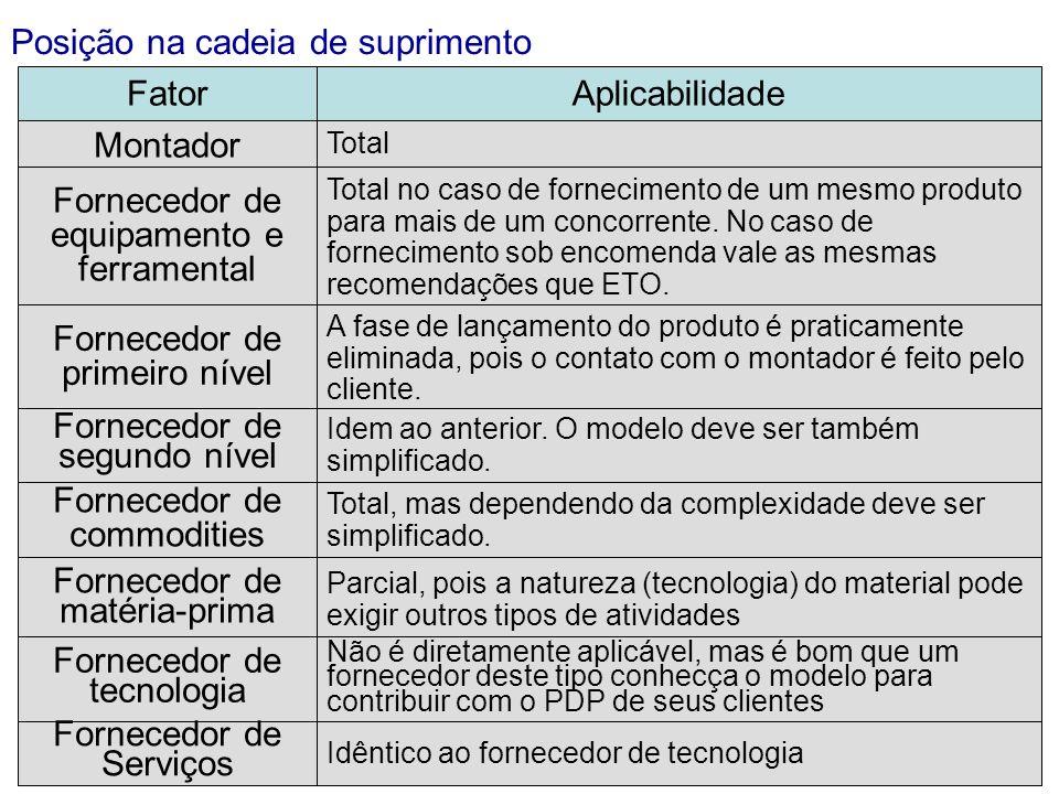 Posição na cadeia de suprimento FatorAplicabilidade Montador Total Fornecedor de equipamento e ferramental Total no caso de fornecimento de um mesmo p