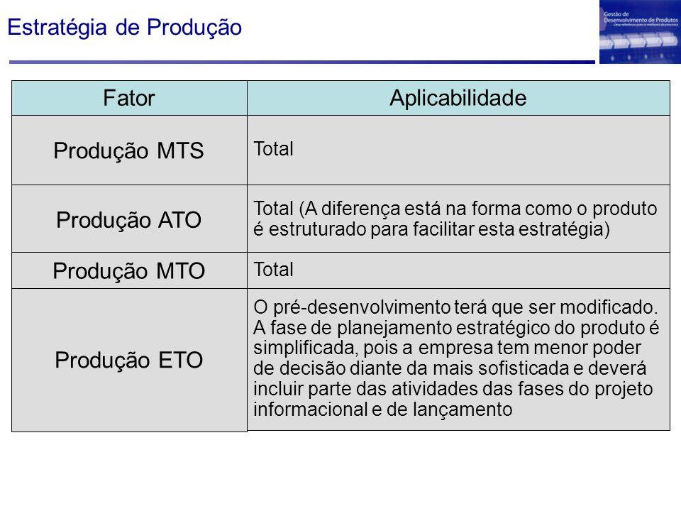Estratégia de Produção Fator Aplicabilidade Produção MTS Total Produção ETO O pré-desenvolvimento terá que ser modificado. A fase de planejamento estr
