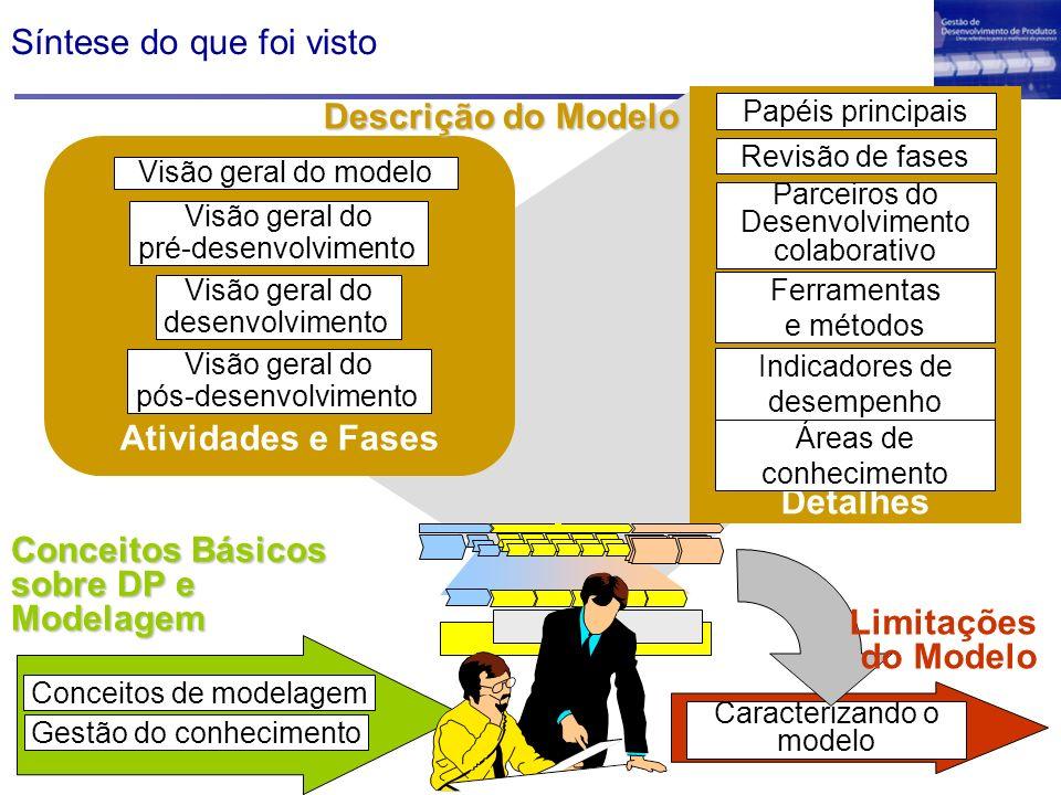 Caracterizando o modelo Conceitos de modelagem Gestão do conhecimento Conceitos Básicos sobre DP e Modelagem Visão geral do desenvolvimento Visão gera