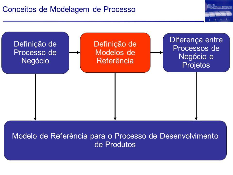 Conceitos de Modelagem de Processo Definição de Processo de Negócio Definição de Modelos de Referência Diferença entre Processos de Negócio e Projetos