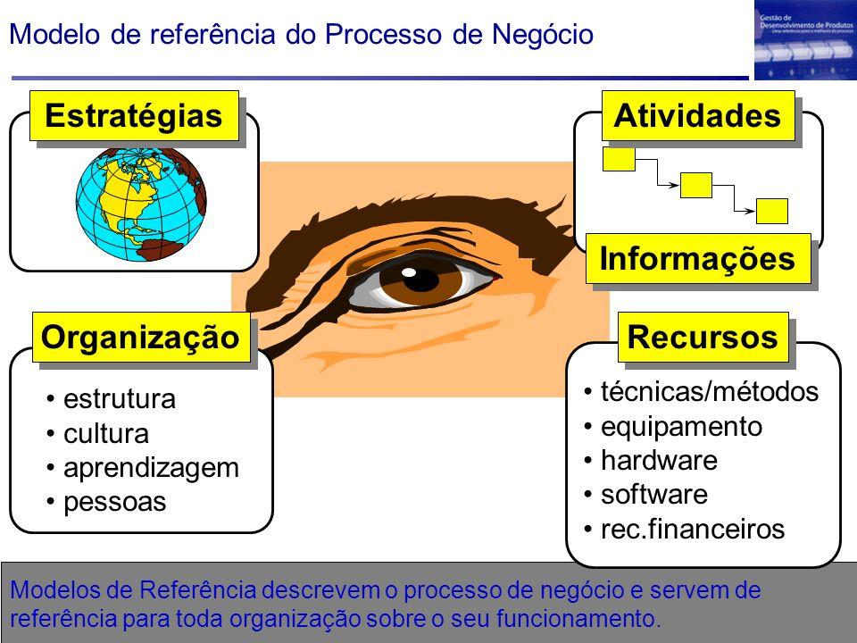 Visão Geral da Macro-Fase Pré-Desenvolvimento Desenvolvimento PósPré Processo de Desenvolvimento de Produto Definição.