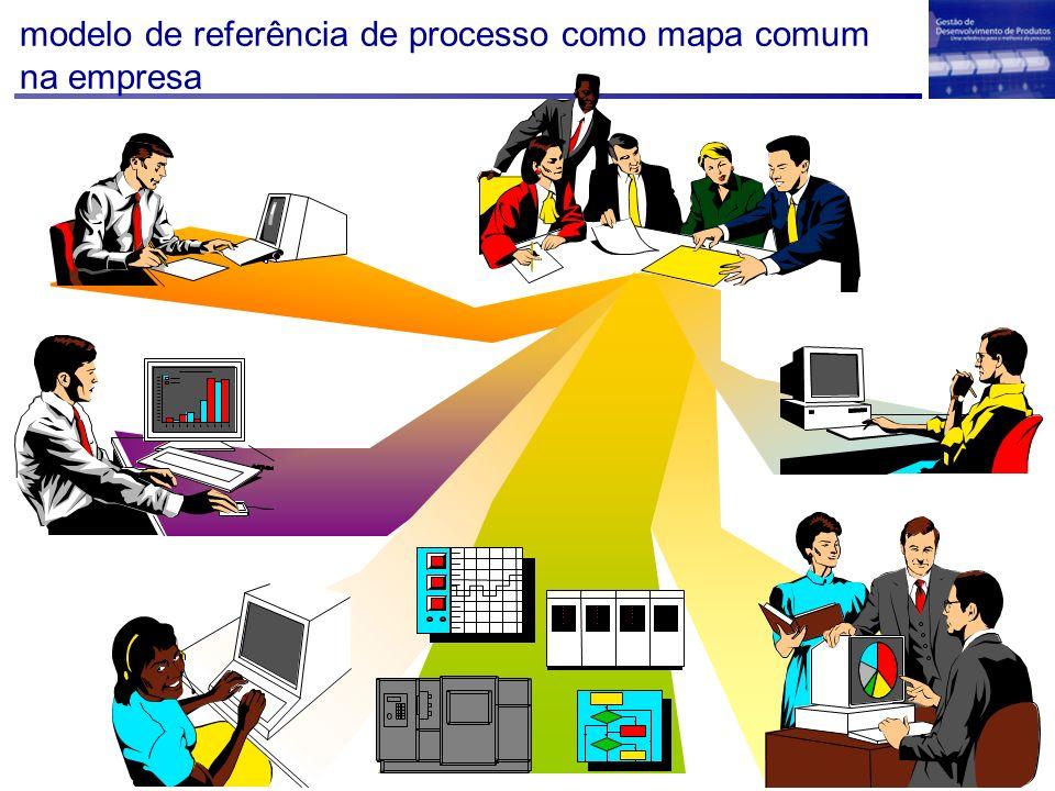Modelo de Referência Time de Projeto 1 Time do Projeto 2 Time do Projeto 1 Membro da Diretoria Gerente Funcional Responsável pela engenharia Gerente de projeto Especialista Parceiro Time de Desenvolvimento Time de Avaliação Time de Planejamento Estratégico do Produto Papéis Empresa A Empresa B Relacionamento entre papéis e a estrutura organizacional