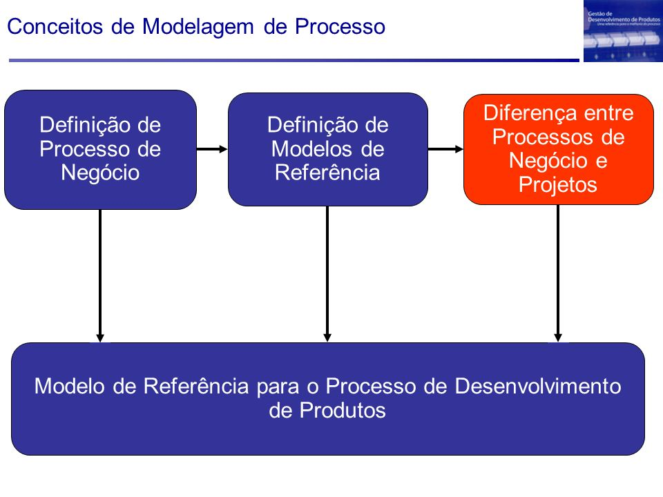 Visão Geral da Macro-Fase Pré-Desenvolvimento Desenvolvimento PósPré Processo de Desenvolvimento de Produto Objetivo.