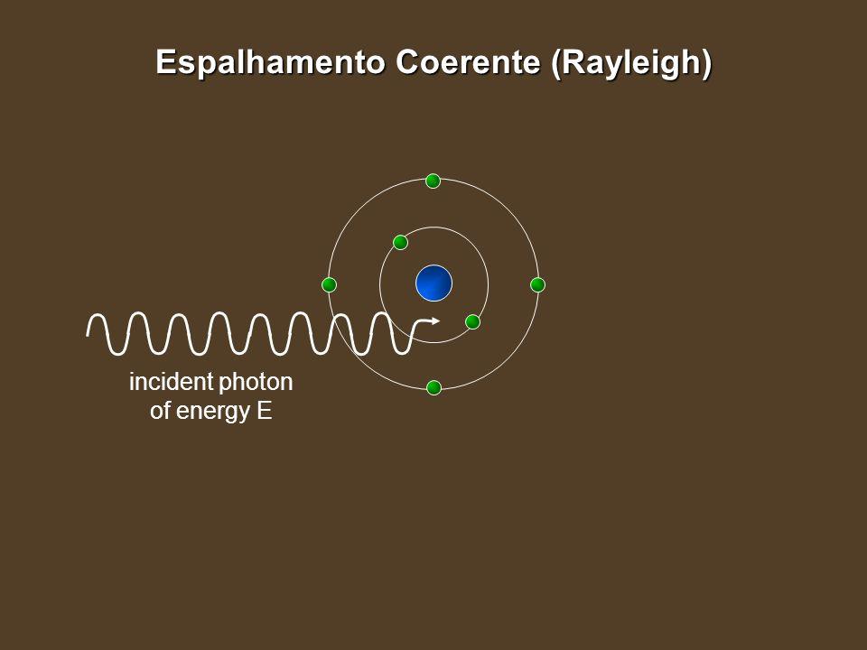 Espalhamento Coerente (Rayleigh) incident photon of energy E
