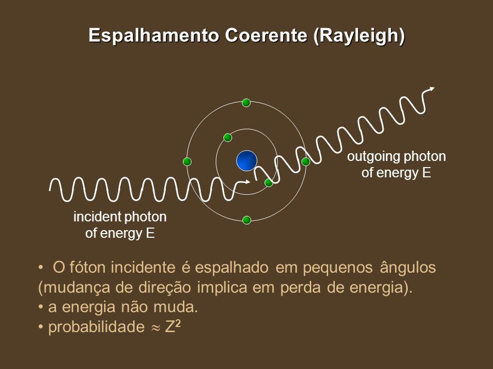 Espalhamento Coerente (Rayleigh) outgoing photon of energy E incident photon of energy E O fóton incidente é espalhado em pequenos ângulos (mudança de