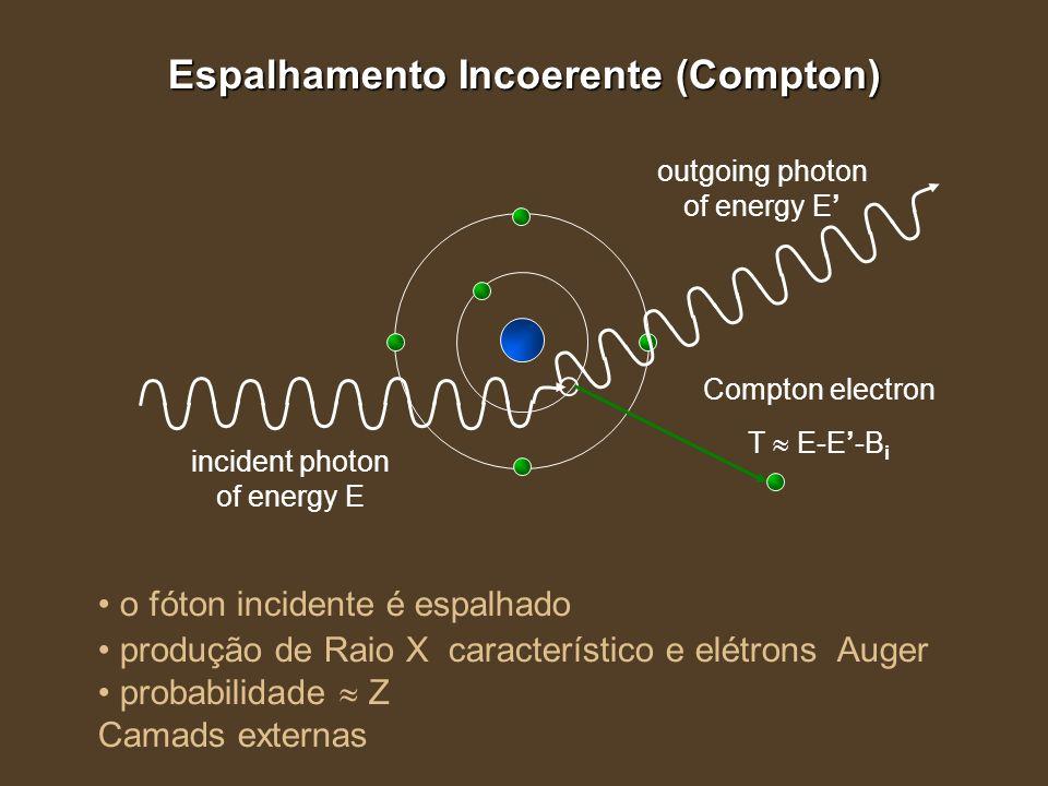 Compton electron T E-E-B i incident photon of energy E outgoing photon of energy E Espalhamento Incoerente (Compton) o fóton incidente é espalhado pro