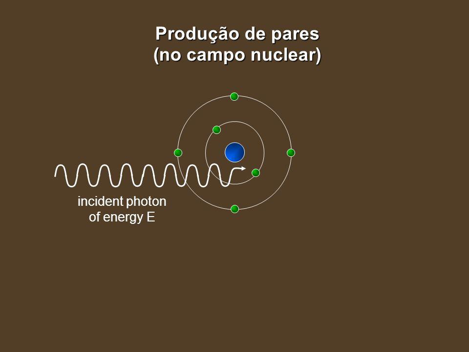 incident photon of energy E Produção de pares (no campo nuclear)