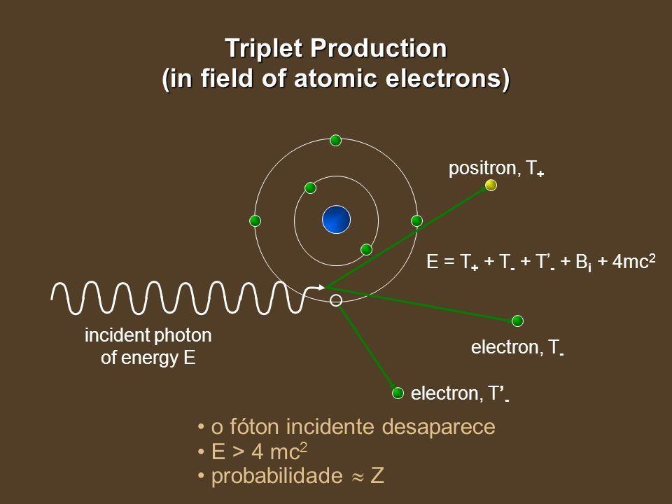 Triplet Production (in field of atomic electrons) positron, T + electron, T - incident photon of energy E electron, T - o fóton incidente desaparece E