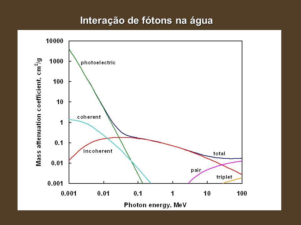 Interação de fótons na água water