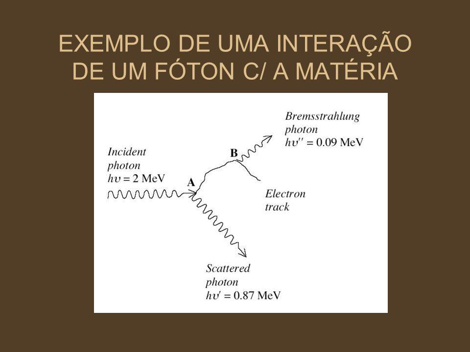 EXEMPLO DE UMA INTERAÇÃO DE UM FÓTON C/ A MATÉRIA
