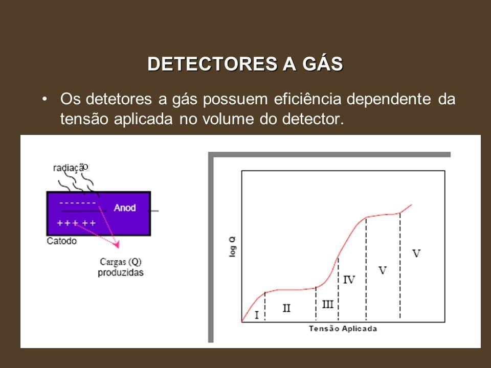 DETECTORES A GÁS Os detetores a gás possuem eficiência dependente da tensão aplicada no volume do detector. o