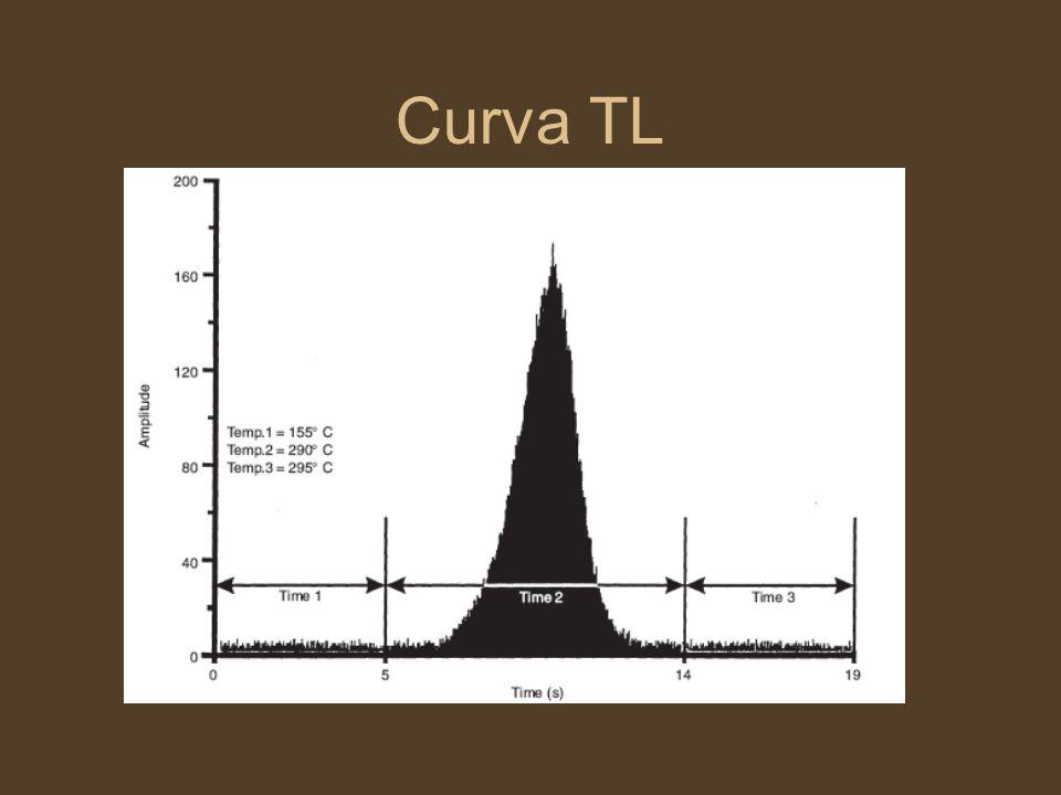 Curva TL