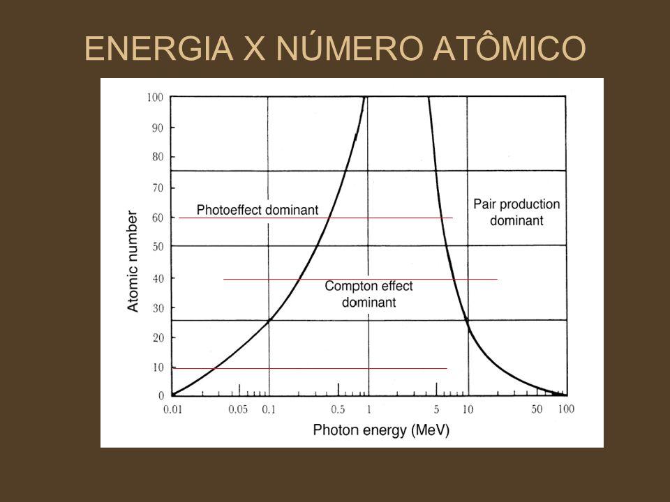 ENERGIA X NÚMERO ATÔMICO