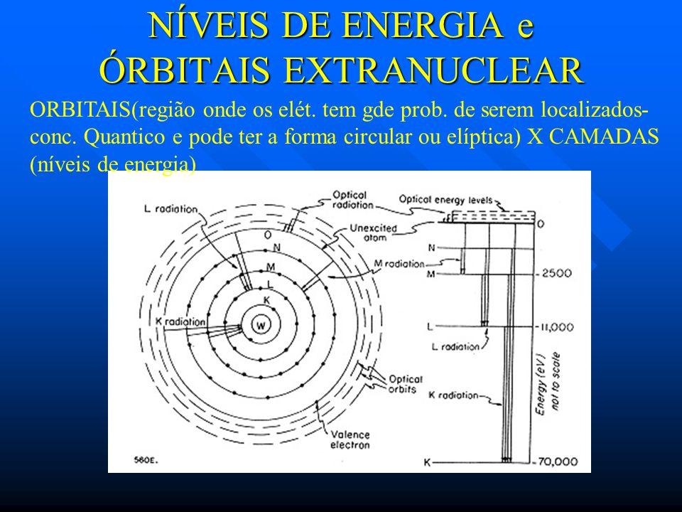NÍVEIS DE ENERGIA e ÓRBITAIS EXTRANUCLEAR ORBITAIS(região onde os elét. tem gde prob. de serem localizados- conc. Quantico e pode ter a forma circular