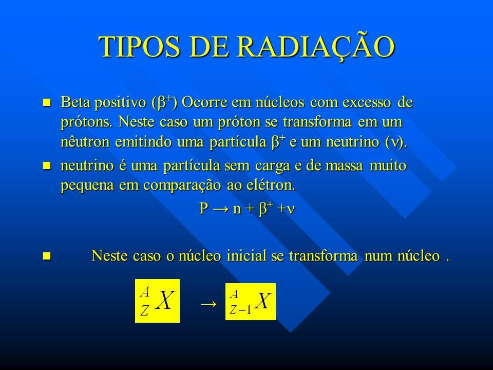 TIPOS DE RADIAÇÃO Beta positivo ( + ) Ocorre em núcleos com excesso de prótons. Neste caso um próton se transforma em um nêutron emitindo uma partícul